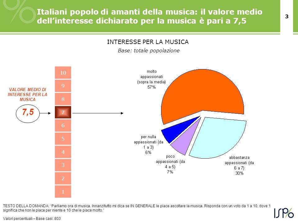3 Italiani popolo di amanti della musica: il valore medio dellinteresse dichiarato per la musica è pari a 7,5 TESTO DELLA DOMANDA: Parliamo ora di mus