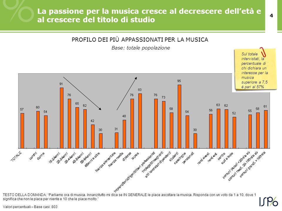 4 La passione per la musica cresce al decrescere delletà e al crescere del titolo di studio TESTO DELLA DOMANDA: Parliamo ora di musica. Innanzitutto