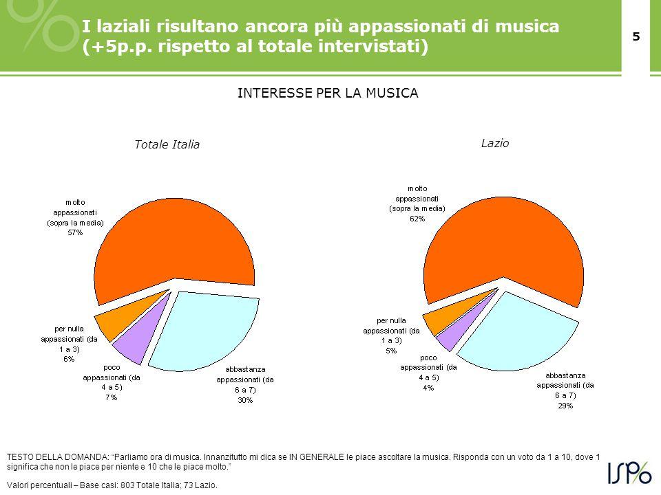 5 I laziali risultano ancora più appassionati di musica (+5p.p. rispetto al totale intervistati) TESTO DELLA DOMANDA: Parliamo ora di musica. Innanzit