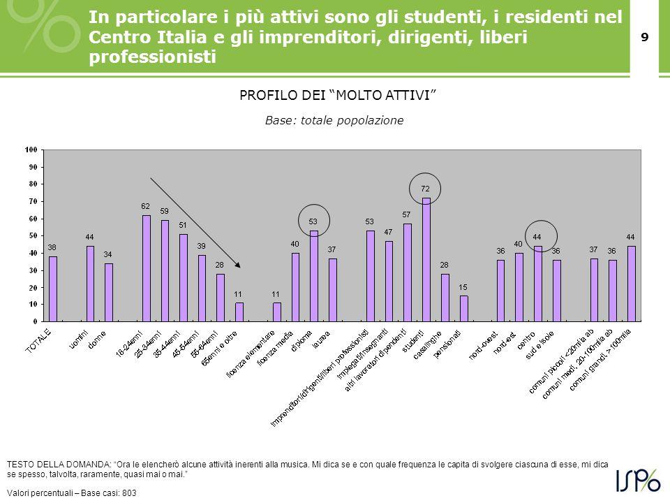 9 In particolare i più attivi sono gli studenti, i residenti nel Centro Italia e gli imprenditori, dirigenti, liberi professionisti TESTO DELLA DOMAND