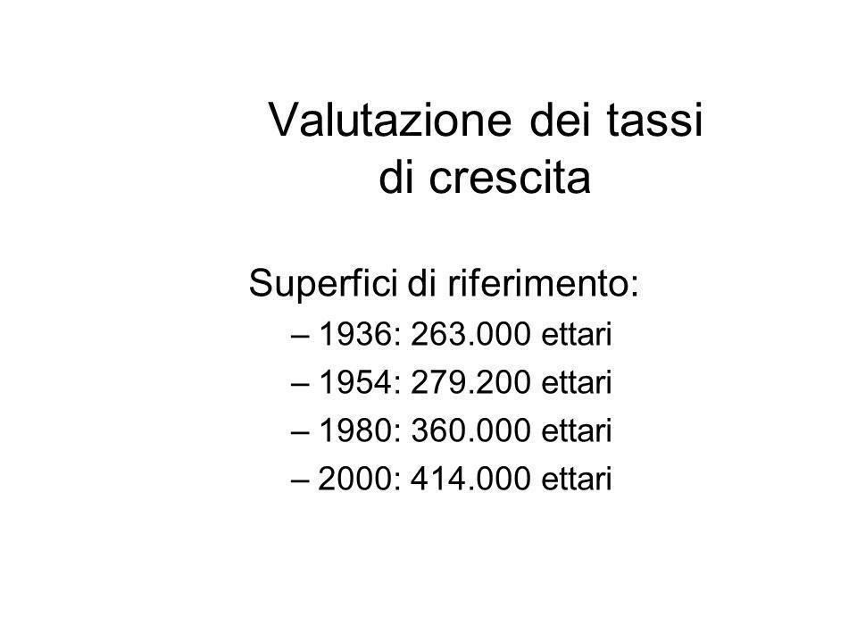 Valutazione dei tassi di crescita Superfici di riferimento: –1936: 263.000 ettari –1954: 279.200 ettari –1980: 360.000 ettari –2000: 414.000 ettari