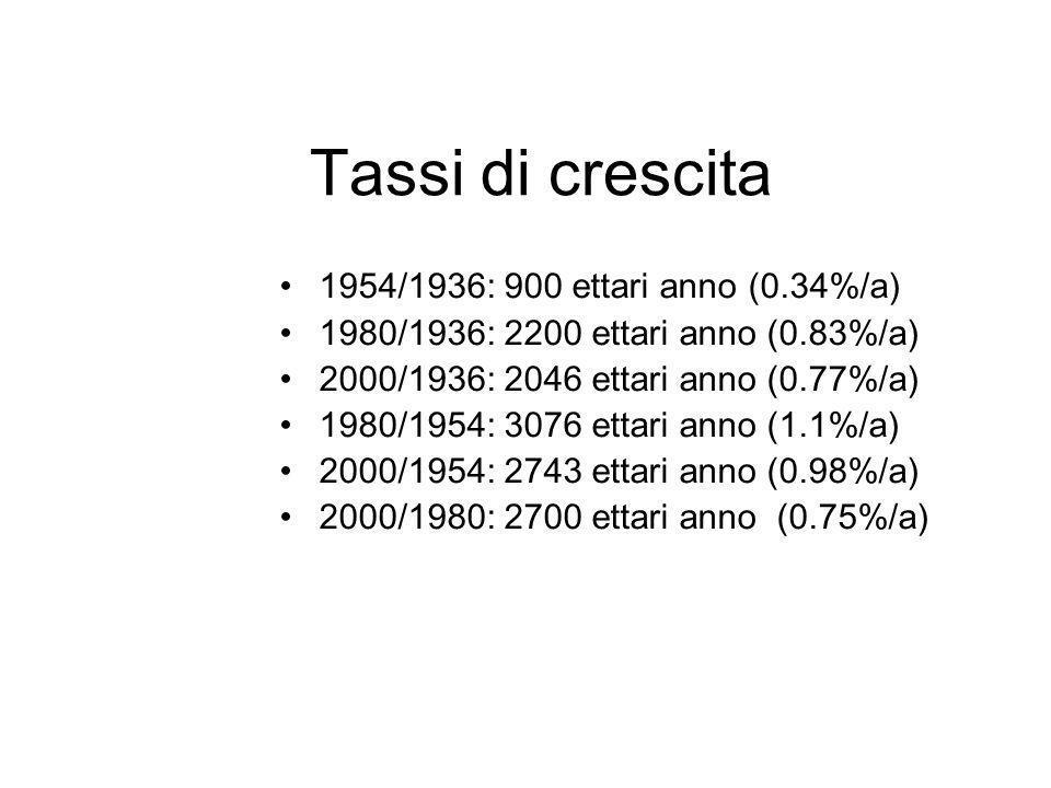 Tassi di crescita 1954/1936: 900 ettari anno (0.34%/a) 1980/1936: 2200 ettari anno (0.83%/a) 2000/1936: 2046 ettari anno (0.77%/a) 1980/1954: 3076 ett