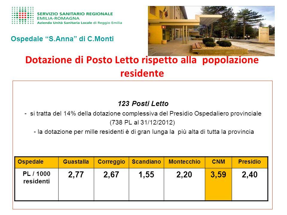 Dotazione di Posto Letto rispetto alla popolazione residente Ospedale S.Anna di C.Monti 123 Posti Letto - si tratta del 14% della dotazione complessiva del Presidio Ospedaliero provinciale (738 PL al 31/12/2012) - la dotazione per mille residenti è di gran lunga la più alta di tutta la provincia OspedaleGuastallaCorreggioScandianoMontecchioCNMPresidio PL / 1000 residenti 2,772,671,552,203,592,40