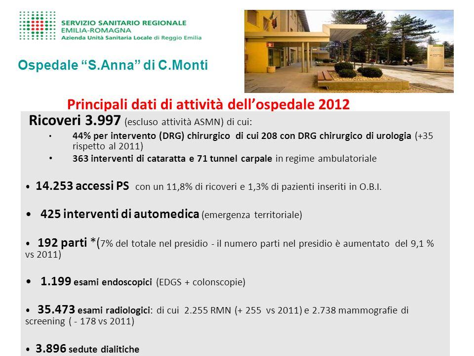 Principali dati di attività dellospedale 2012 Ricoveri 3.997 (escluso attività ASMN) di cui: 44% per intervento (DRG) chirurgico di cui 208 con DRG chirurgico di urologia (+35 rispetto al 2011) 363 interventi di cataratta e 71 tunnel carpale in regime ambulatoriale 14.253 accessi PS con un 11,8% di ricoveri e 1,3% di pazienti inseriti in O.B.I.