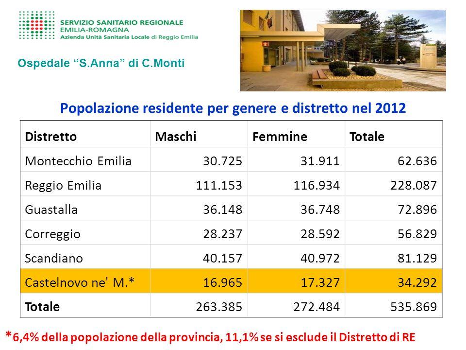Dati di Attività 2012 Strutture afferenti ASMN Ospedale S.Anna di C.Monti UU.