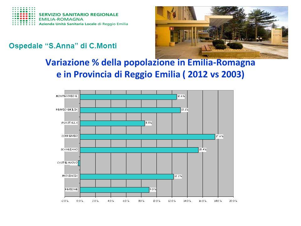 Variazione % della popolazione in Emilia-Romagna e in Provincia di Reggio Emilia ( 2012 vs 2003) Ospedale S.Anna di C.Monti