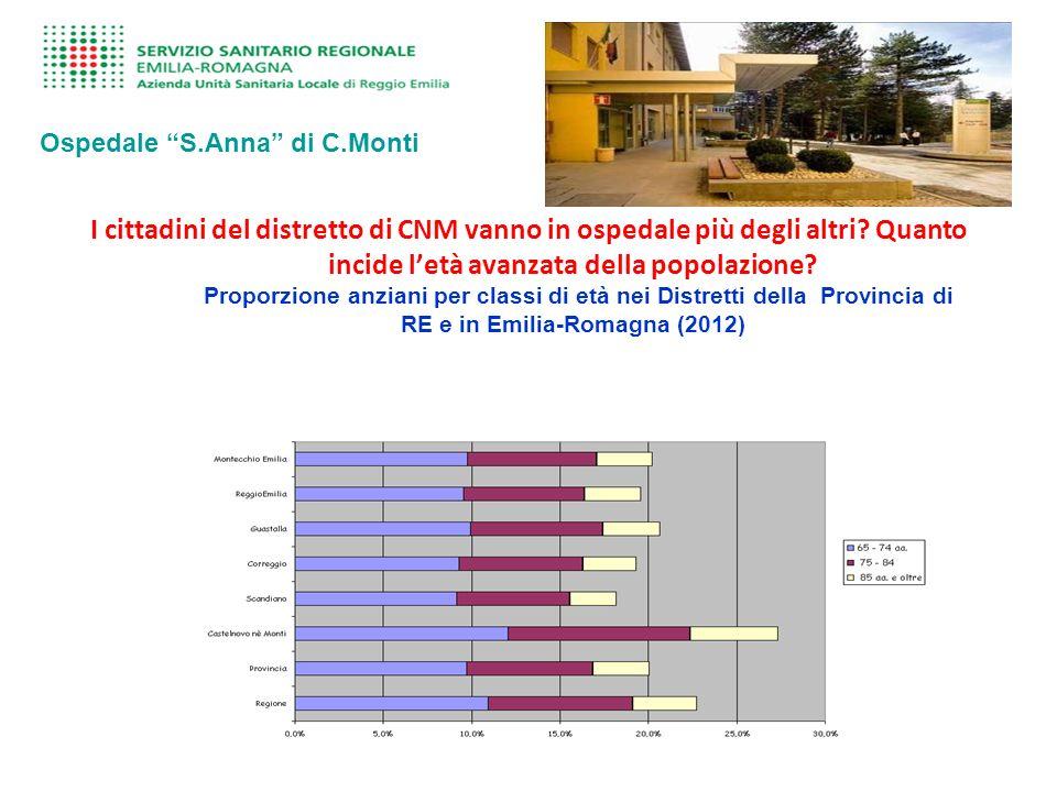 I cittadini del distretto di CNM vanno in ospedale più degli altri.