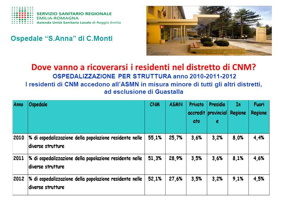 Dove vanno a ricoverarsi i residenti nel distretto di CNM.