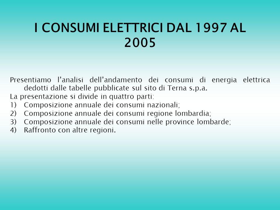 I CONSUMI ELETTRICI DAL 1997 AL 2005 Presentiamo lanalisi dellandamento dei consumi di energia elettrica dedotti dalle tabelle pubblicate sul sito di Terna s.p.a.