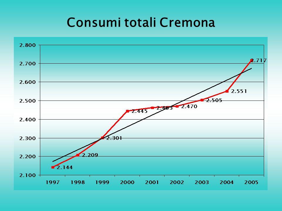 Consumi totali Cremona