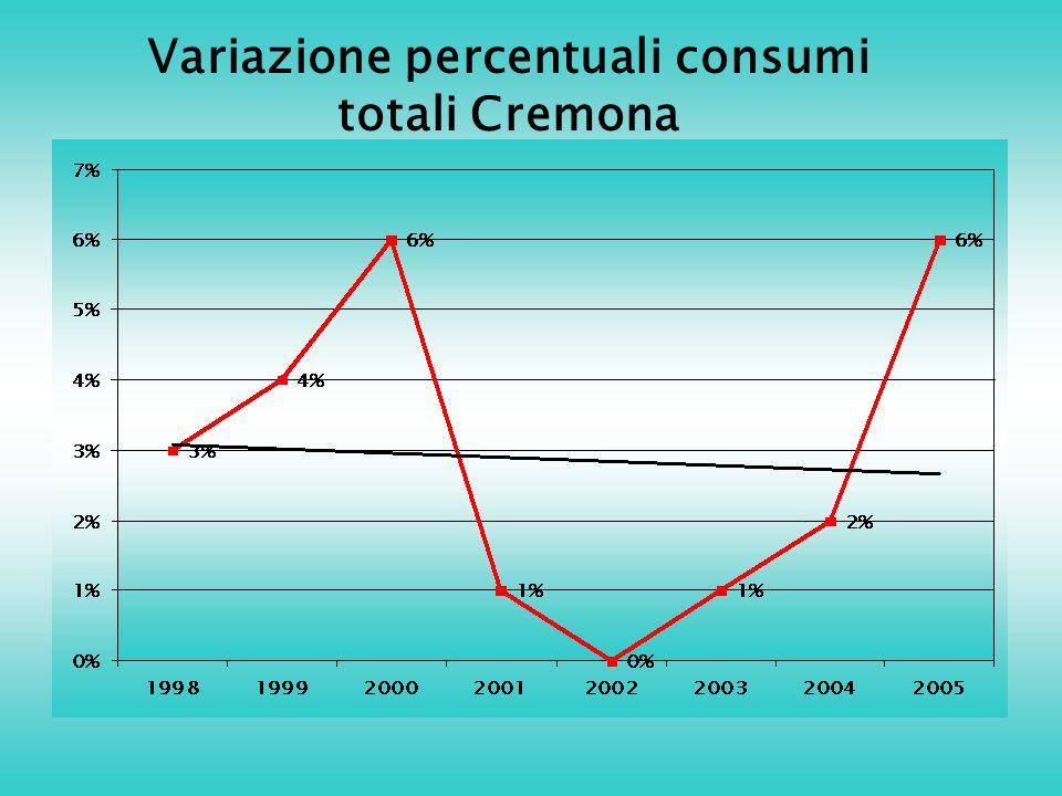 Variazione percentuali consumi totali Cremona