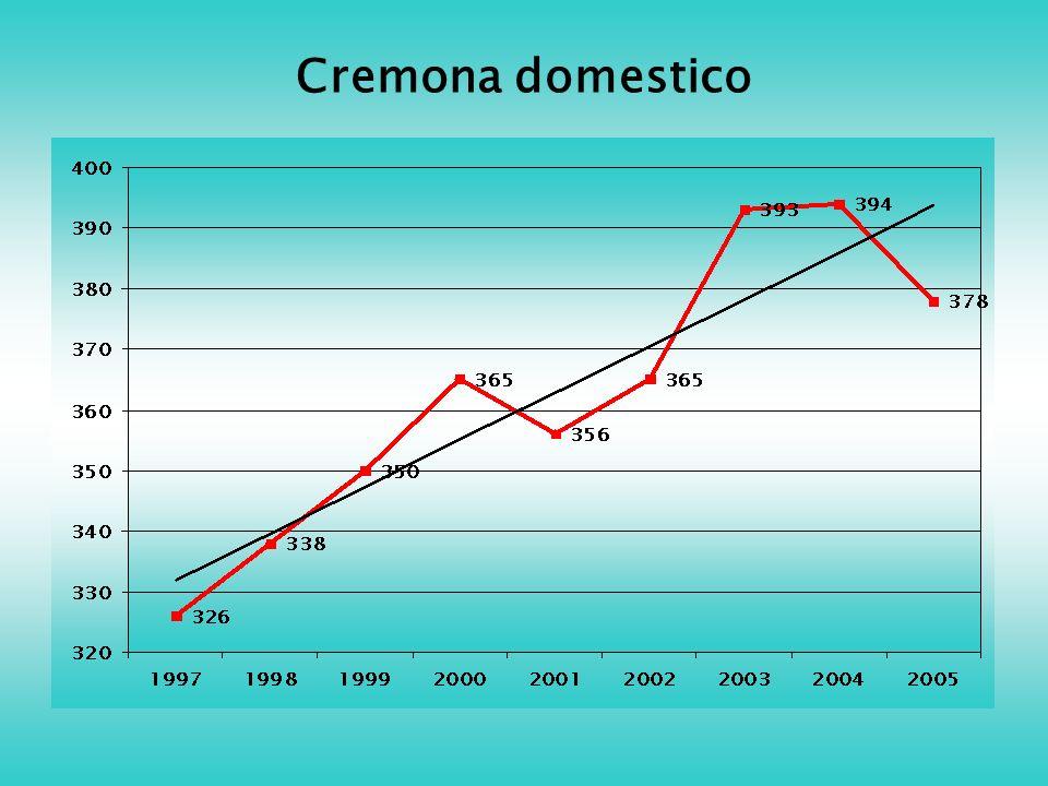 Cremona domestico