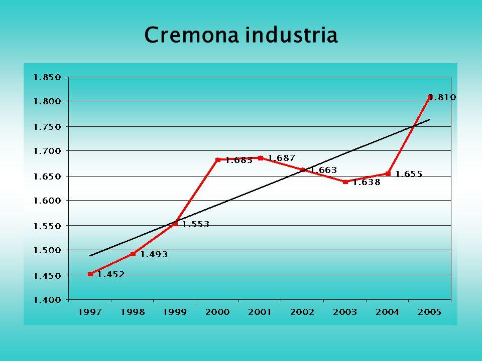 Cremona industria