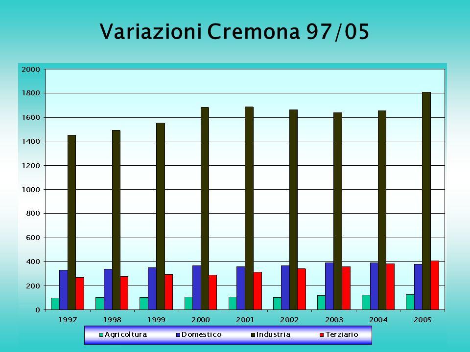 Variazioni Cremona 97/05