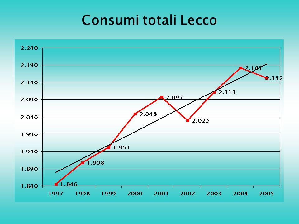 Consumi totali Lecco
