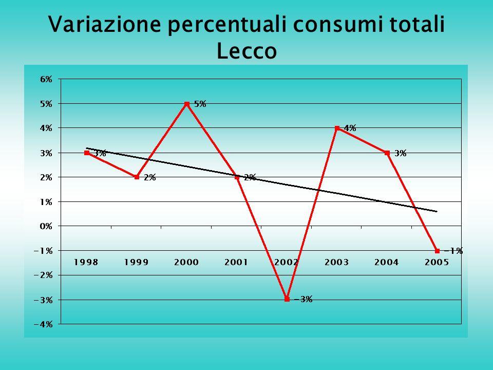 Variazione percentuali consumi totali Lecco