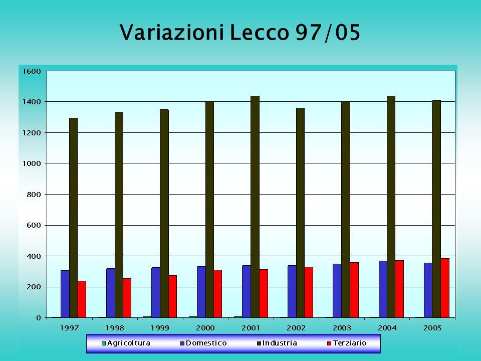 Variazioni Lecco 97/05
