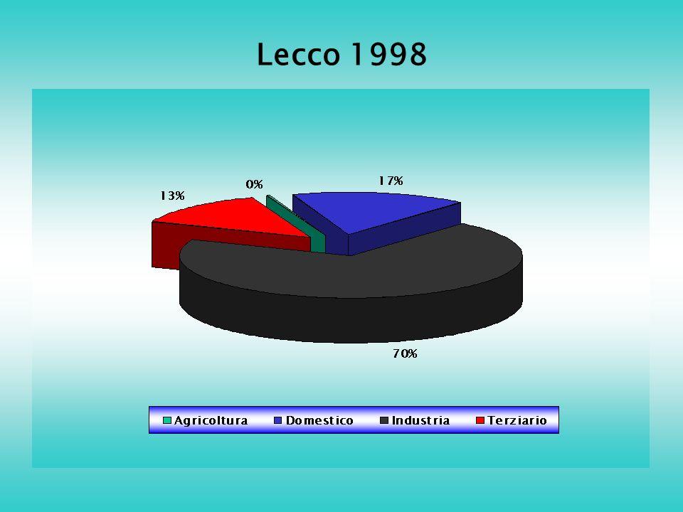 Lecco 1998