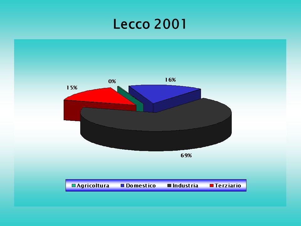 Lecco 2001