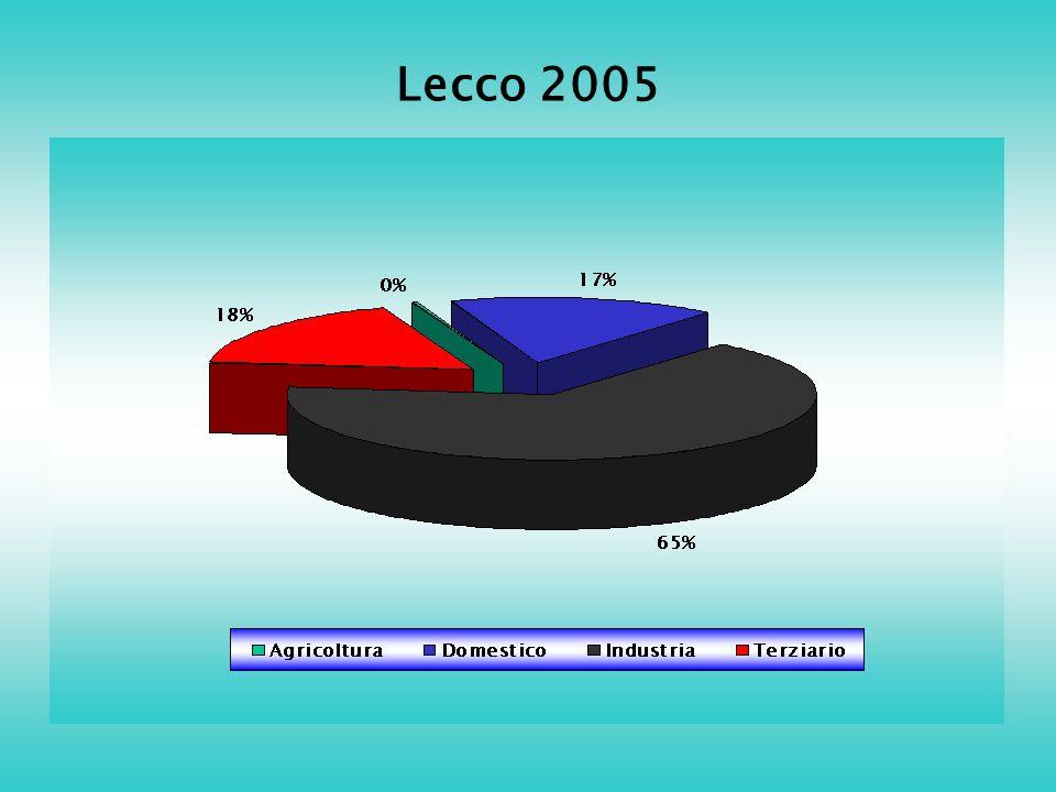 Lecco 2005
