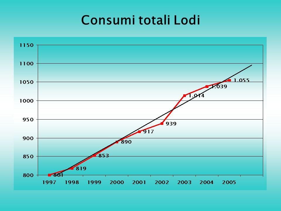 Consumi totali Lodi