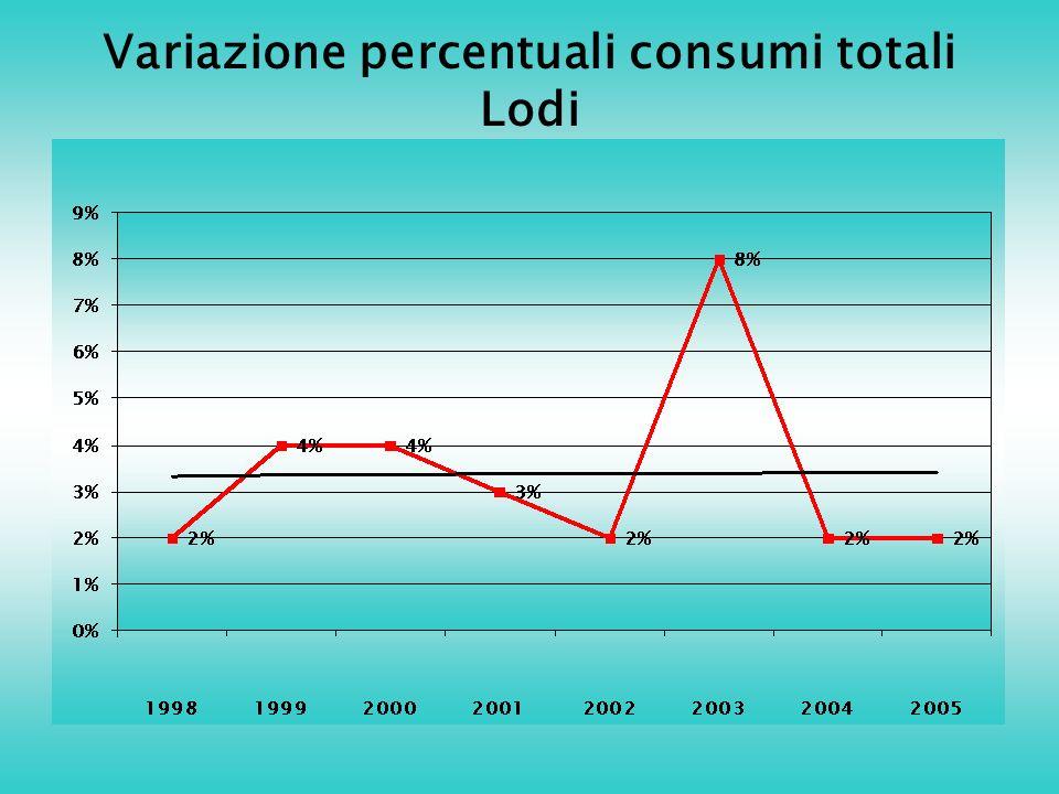 Variazione percentuali consumi totali Lodi