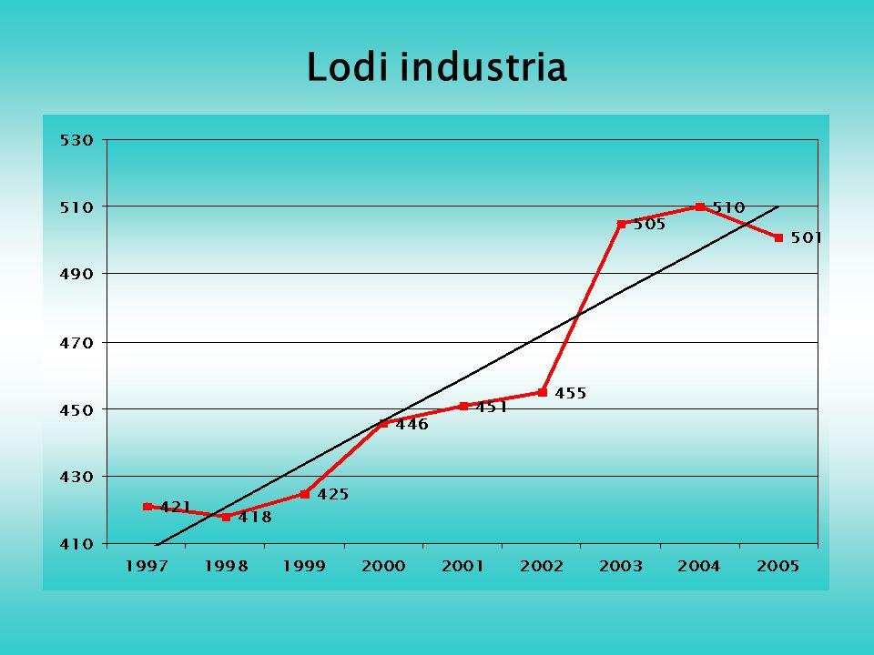 Lodi industria