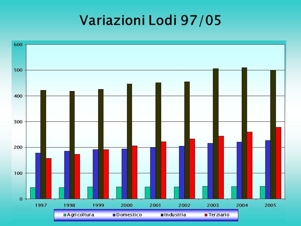 Variazioni Lodi 97/05