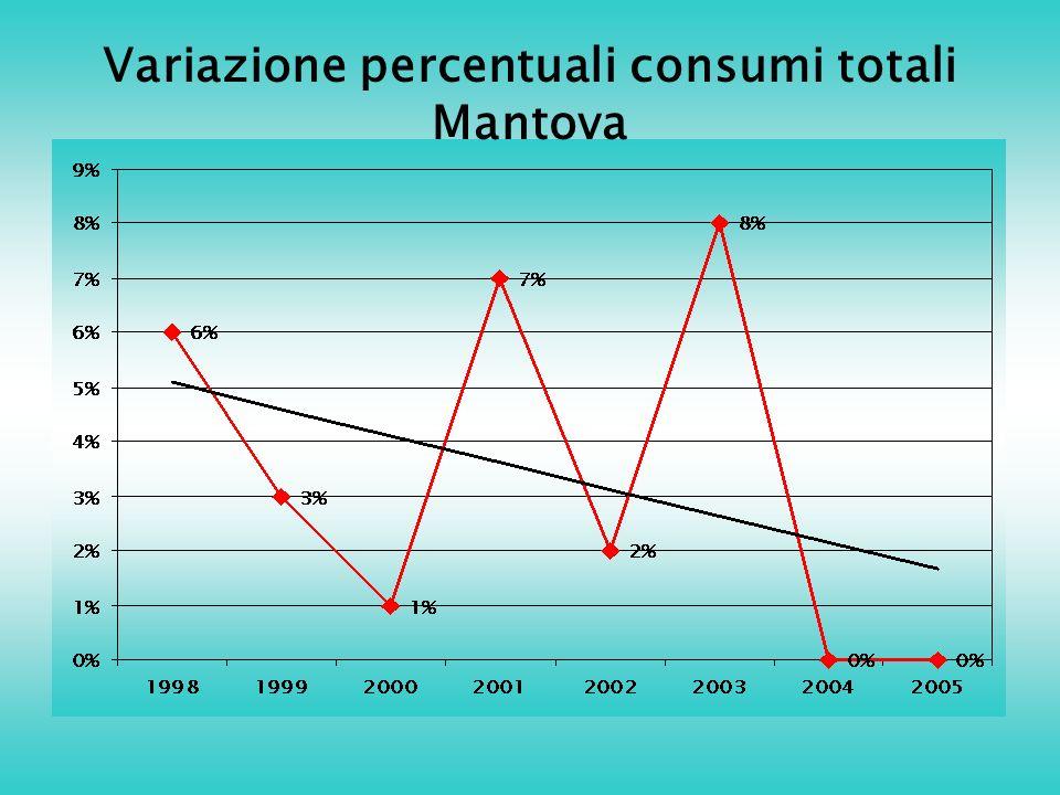Variazione percentuali consumi totali Mantova