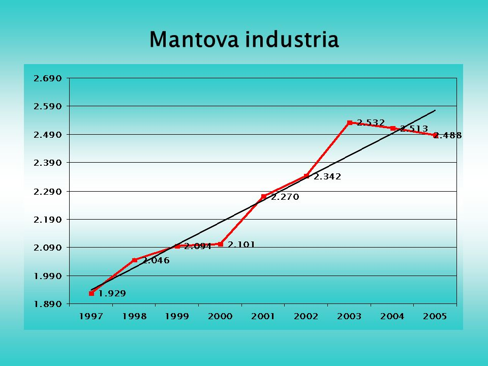Mantova industria