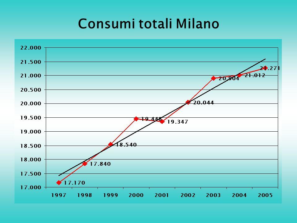 Consumi totali Milano