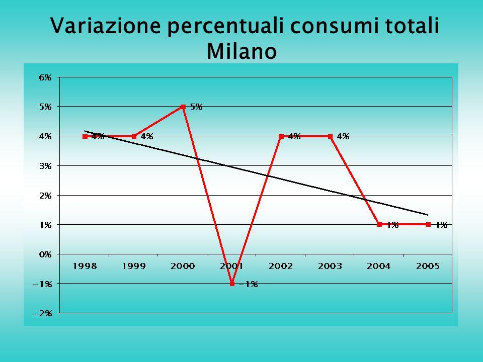 Variazione percentuali consumi totali Milano