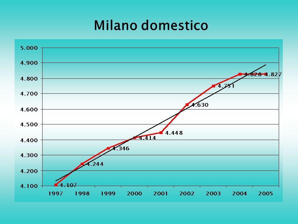 Milano domestico