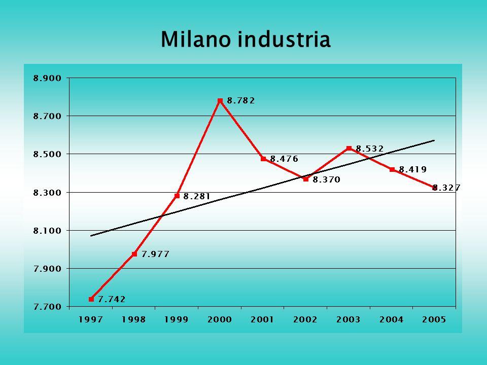 Milano industria