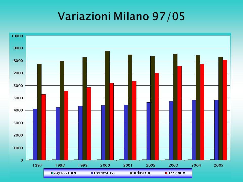 Variazioni Milano 97/05
