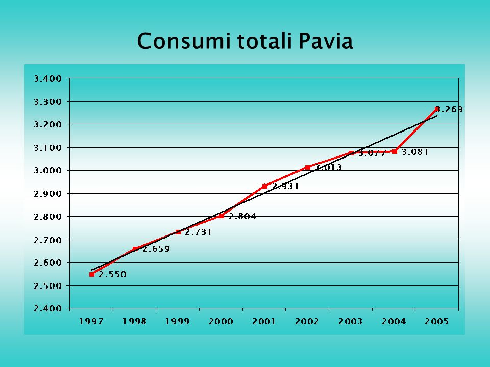 Consumi totali Pavia