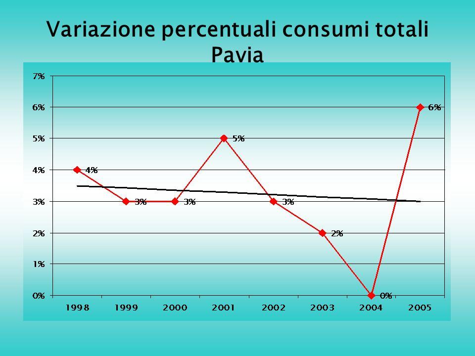 Variazione percentuali consumi totali Pavia