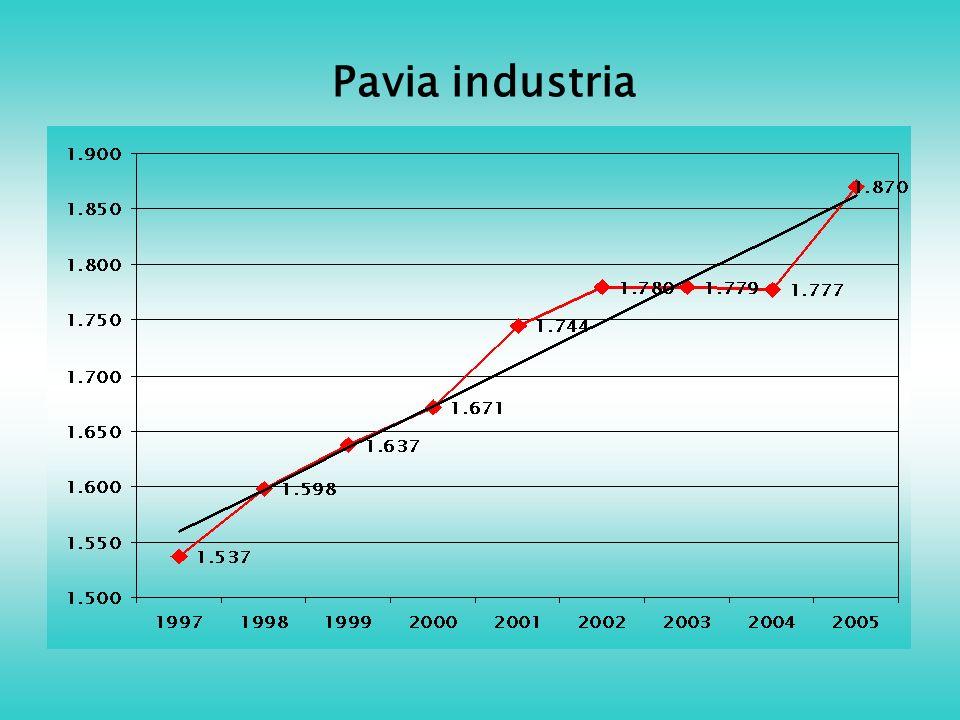 Pavia industria