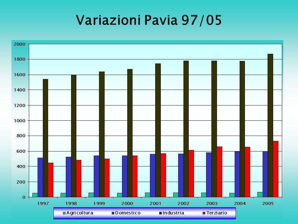 Variazioni Pavia 97/05