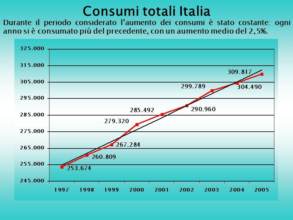 Consumi totali Italia Durante il periodo considerato laumento dei consumi è stato costante: ogni anno si è consumato più del precedente, con un aumento medio del 2,5%.