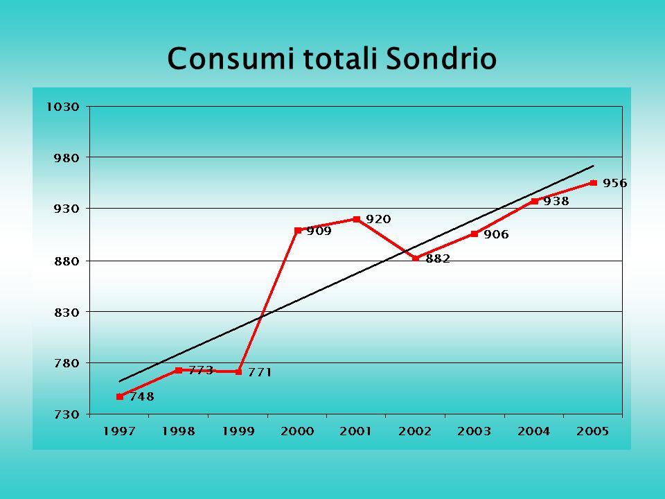 Consumi totali Sondrio