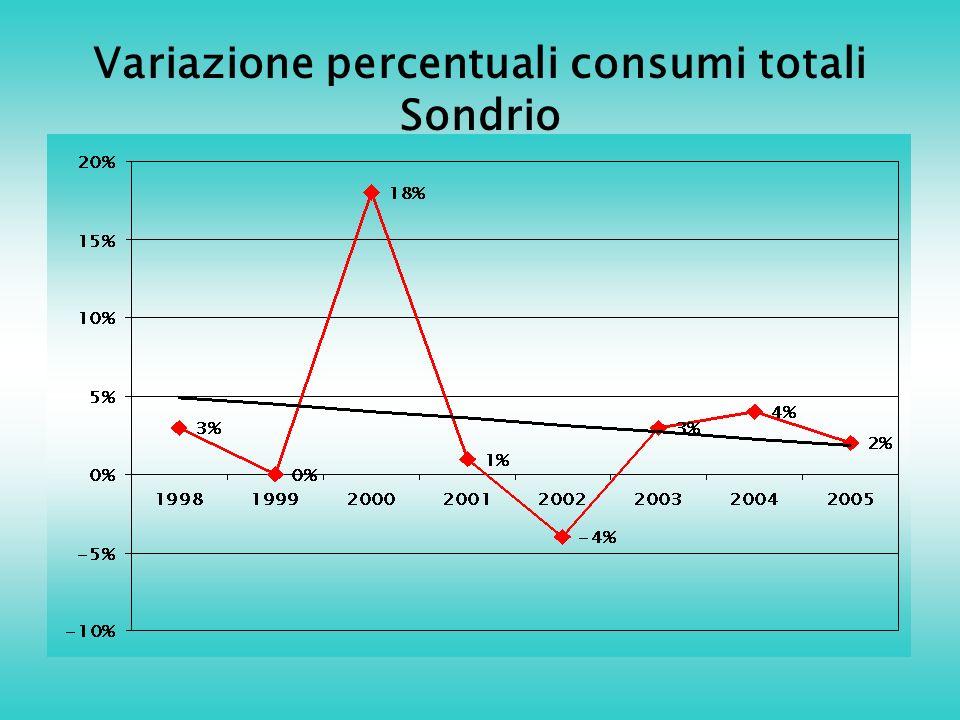 Variazione percentuali consumi totali Sondrio