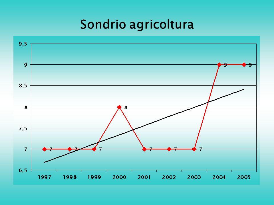 Sondrio agricoltura
