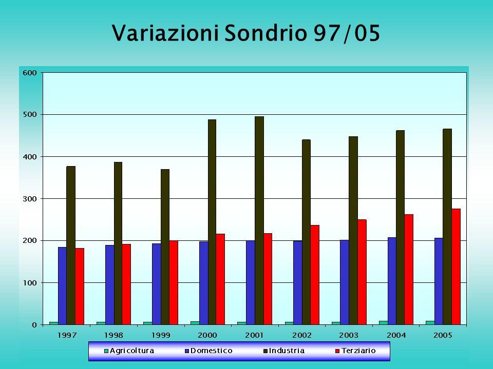Variazioni Sondrio 97/05