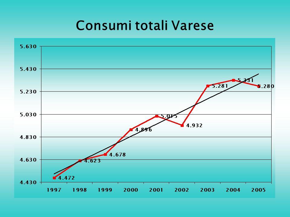 Consumi totali Varese