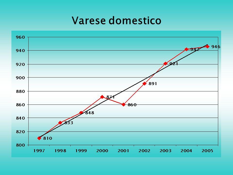 Varese domestico