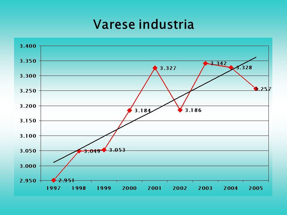 Varese industria