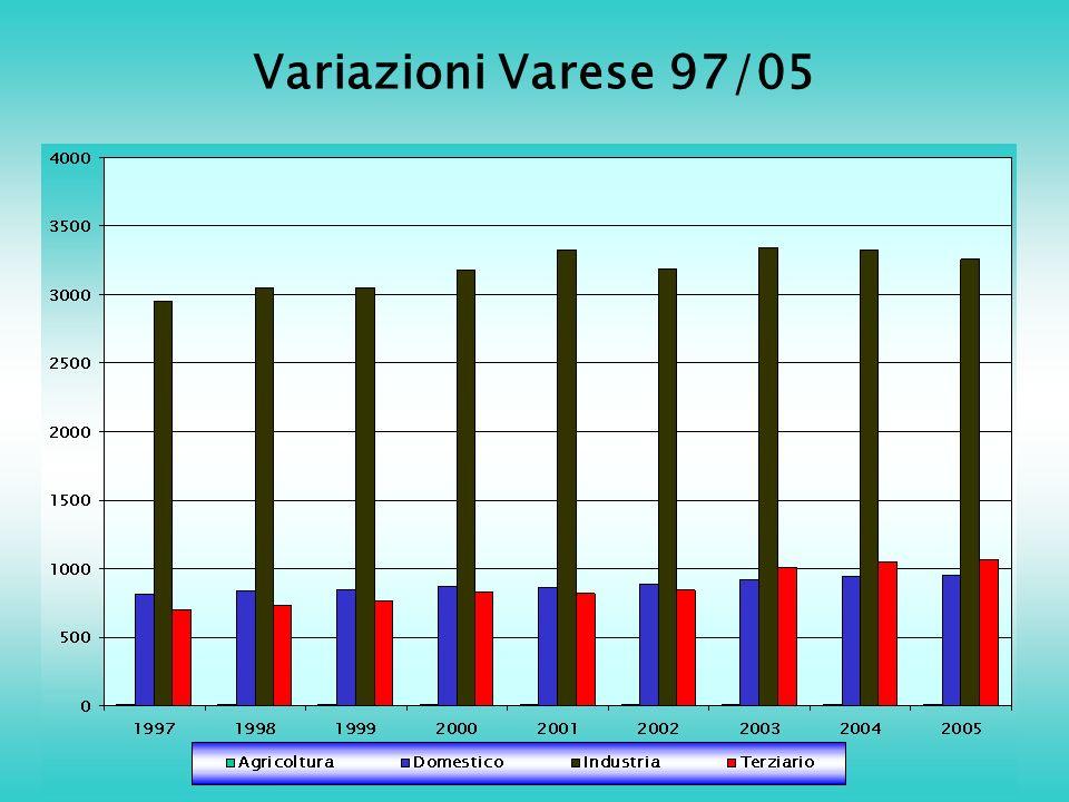 Variazioni Varese 97/05