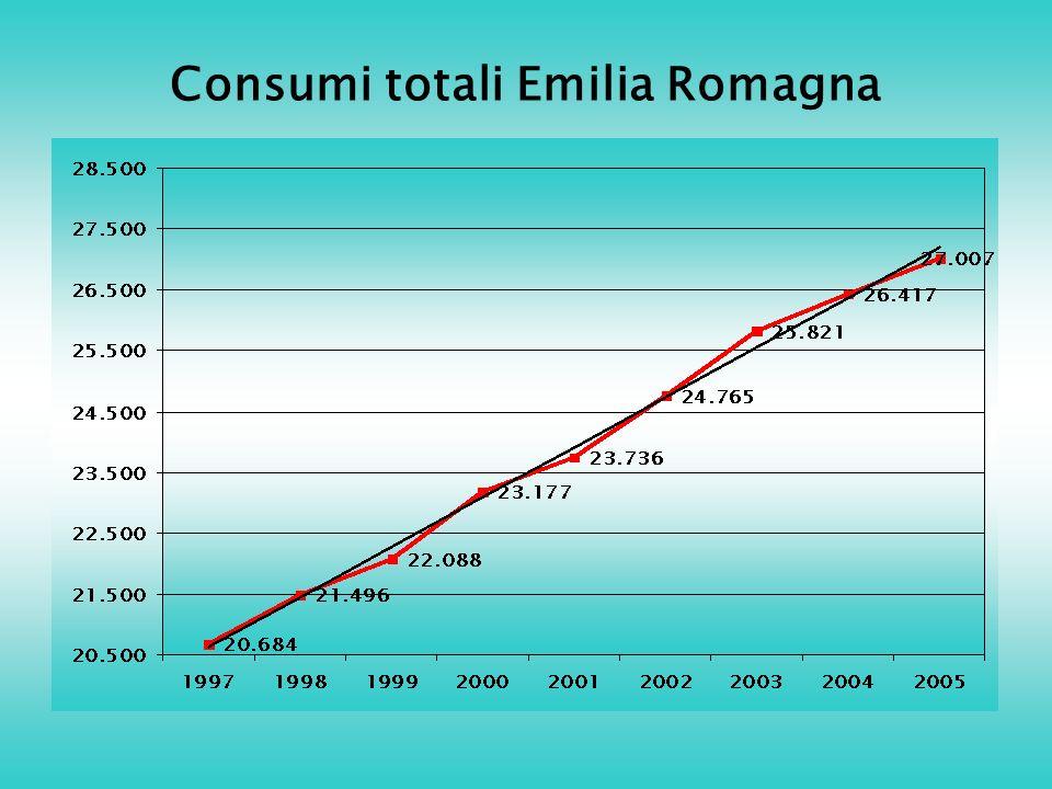 Consumi totali Emilia Romagna