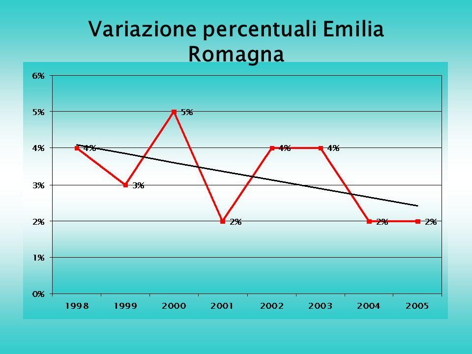 Variazione percentuali Emilia Romagna